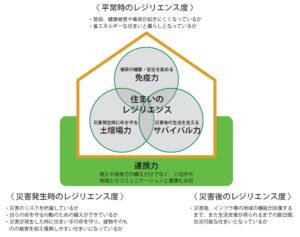 レジリエンス住宅